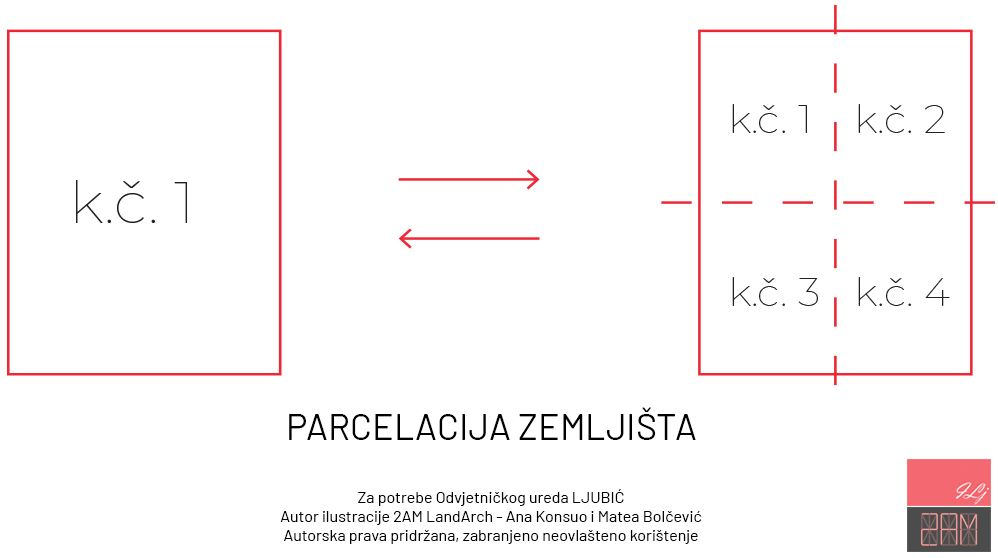 Proces parcelacije predstavlja situaciju kada suvlasnici dijele parcelu na više čestica